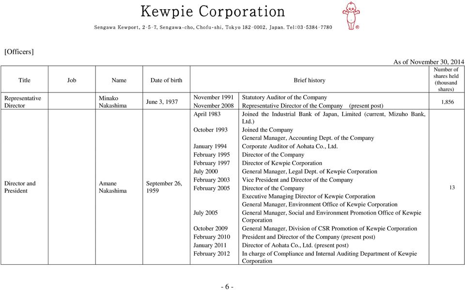 of the Company January 1994 Corporate Auditor of Aohata Co., Ltd. February 1995 Director of the Company February 1997 Director of Kewpie Corporation July 2000 General Manager, Legal Dept.