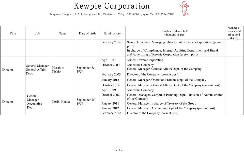 February 2012 (thousand shares) Senior Executive Managing Director of Kewpie Corporation (present post) In charge of Compliance, Internal Auditing Department and Brand and Advertising of Kewpie