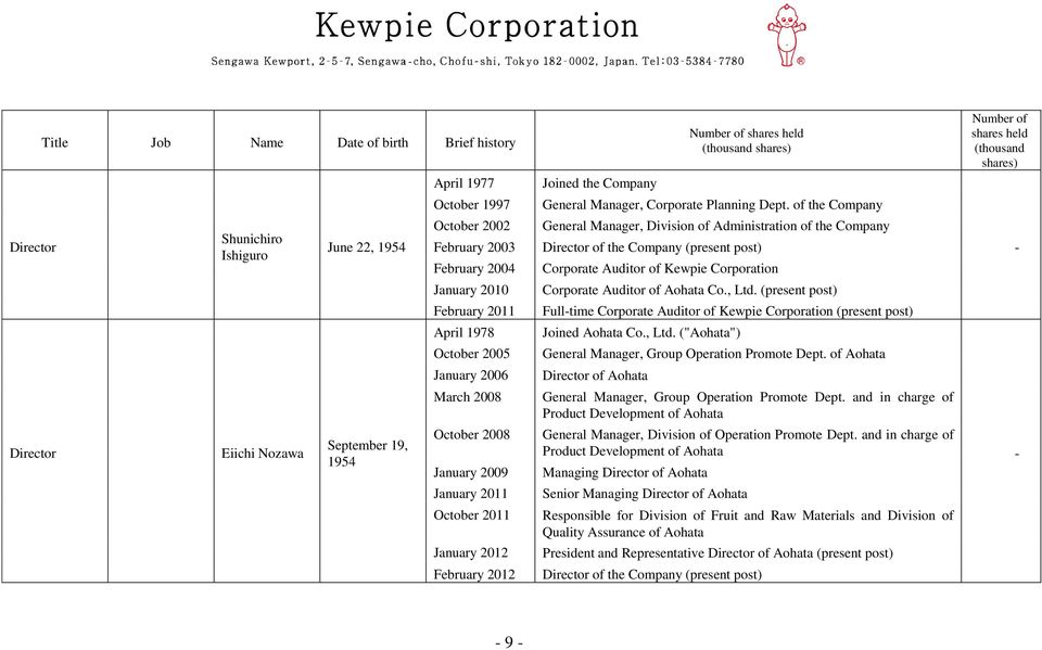 Manager, Corporate Planning Dept. of the Company General Manager, Division of Administration of the Company Corporate Auditor of Kewpie Corporation Corporate Auditor of Aohata Co., Ltd.