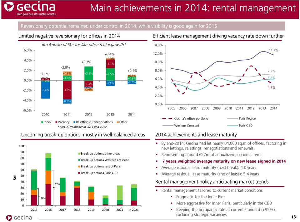 9% -0.2% -0.6% -6,0% 2010 2011 2012 2013 2014 Index Vacancy Reletting & renegotiations Other * excl.
