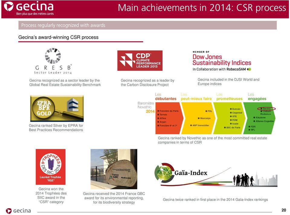 Practices Recommendations Gecina ranked by Novethic as one of the most committed real estate companies in terms of CSR Gecina won the 2014 Trophées des SIIC award in the CSR