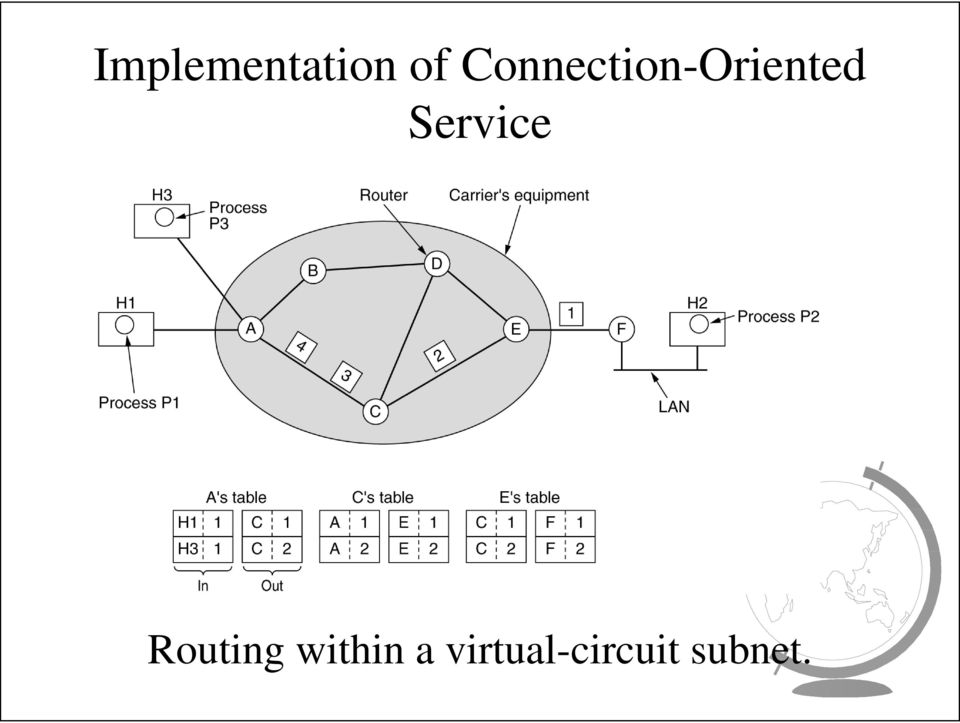 Service Routing
