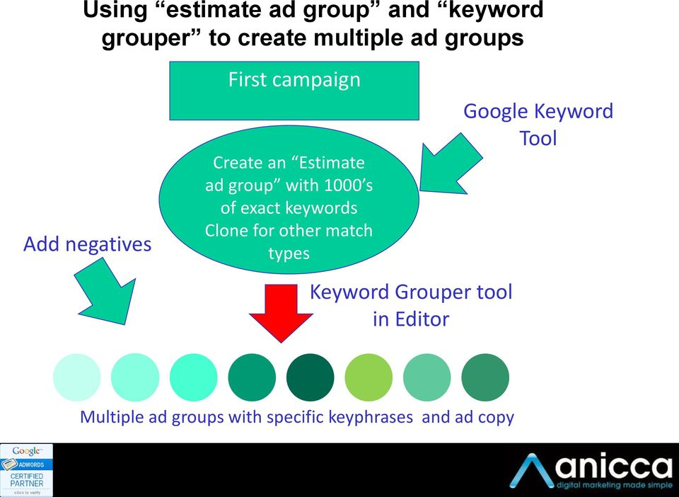 exact keywords Clone for other match types Keyword Grouper tool in Editor