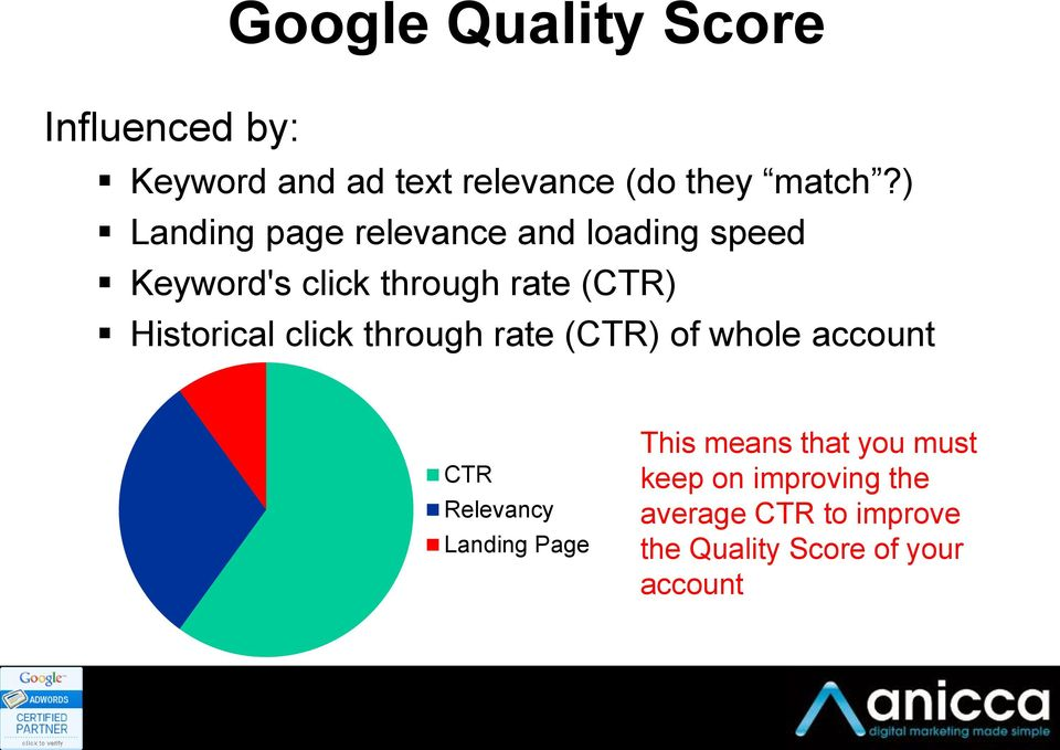 Historical click through rate (CTR) of whole account CTR Relevancy Landing Page This
