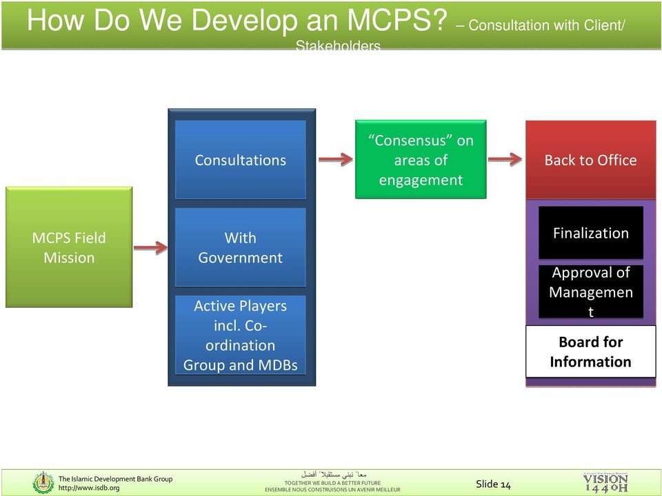 engagement Back to Office MCPS Field Mission With Government Active