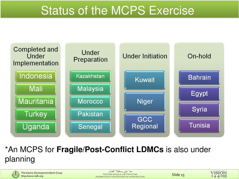 Fragile/Post-Conflict LDMCs