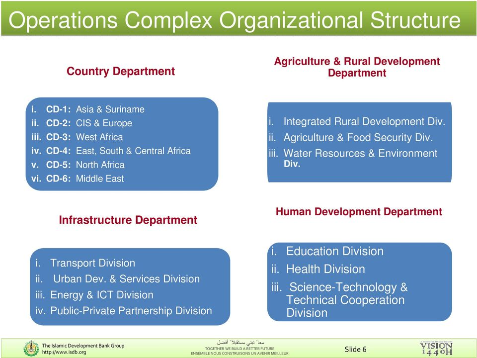 Agriculture & Food Security Div. iii. Water Resources & Environment Div. Infrastructure Department Human Development Department i. Transport Division ii. Urban Dev.