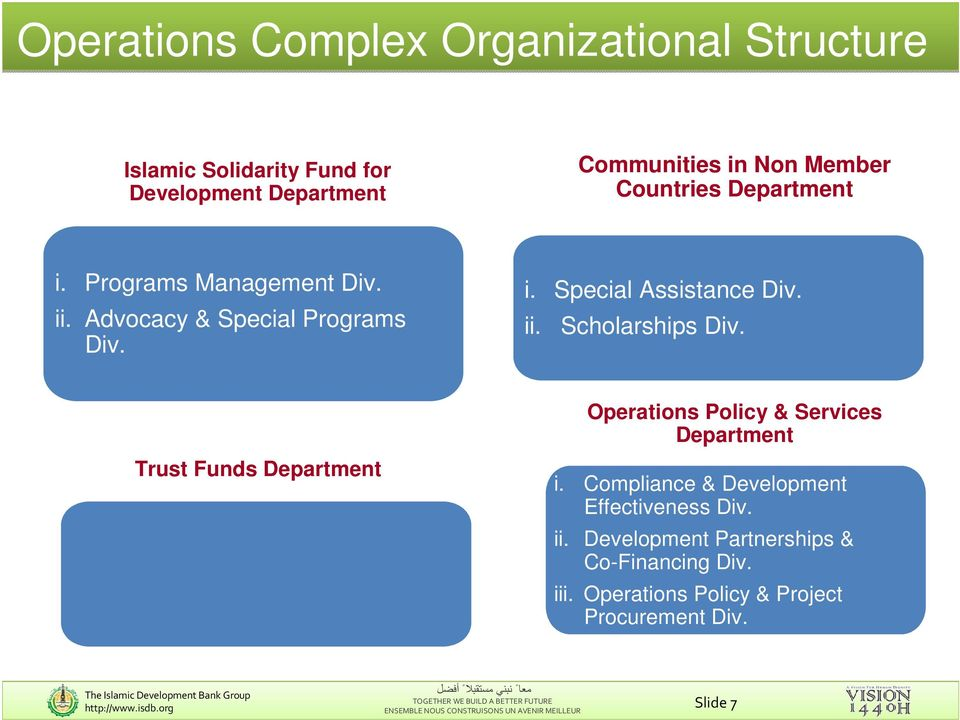 Trust Funds Department Operations Policy & Services Department i. Compliance & Development Effectiveness Div. ii.