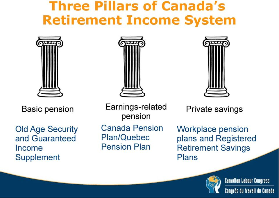 Earnings-related pension Canada Pension Plan/Quebec Pension Plan