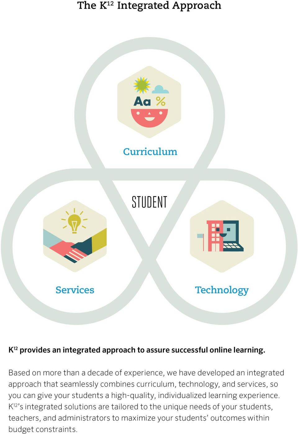 Based on more than a decade of experience, we have developed an integrated approach that seamlessly combines curriculum, technology,