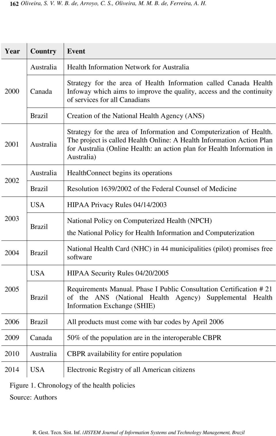access and the continuity of services for all Canadians Creation of the National Health Agency (ANS) 2001 Australia Strategy for the area of Information and Computerization of Health.