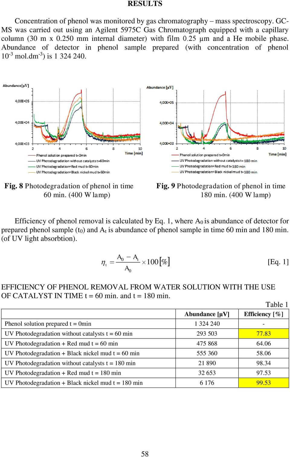 8 Photodegradation of phenol in time Fig. 9 Photodegradation of phenol in time 60 min. (400 W lamp) 180 min. (400 W lamp) Efficiency of phenol removal is calculated by Eq.