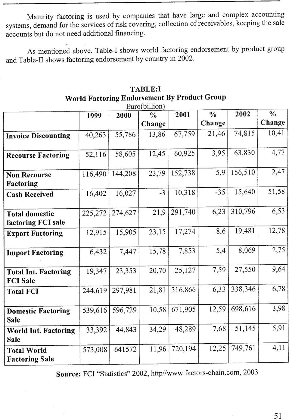 TABLE:I W orld Factoring Endorsement By Product Group Euro(billion) 1999 2000 % 2001 % 2002 % Change Change Change Invoice Discounting 40,263 55,786 13,86 67,759 21,46 74,815 10,41 Recourse Factoring
