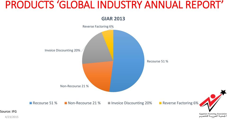 Non-Recourse 21 % Source: IFG Recourse 51 % Non-Recourse