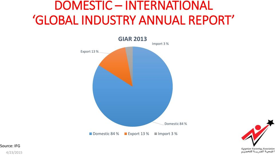 Export 13 % Domestic 84 % Domestic 84 %