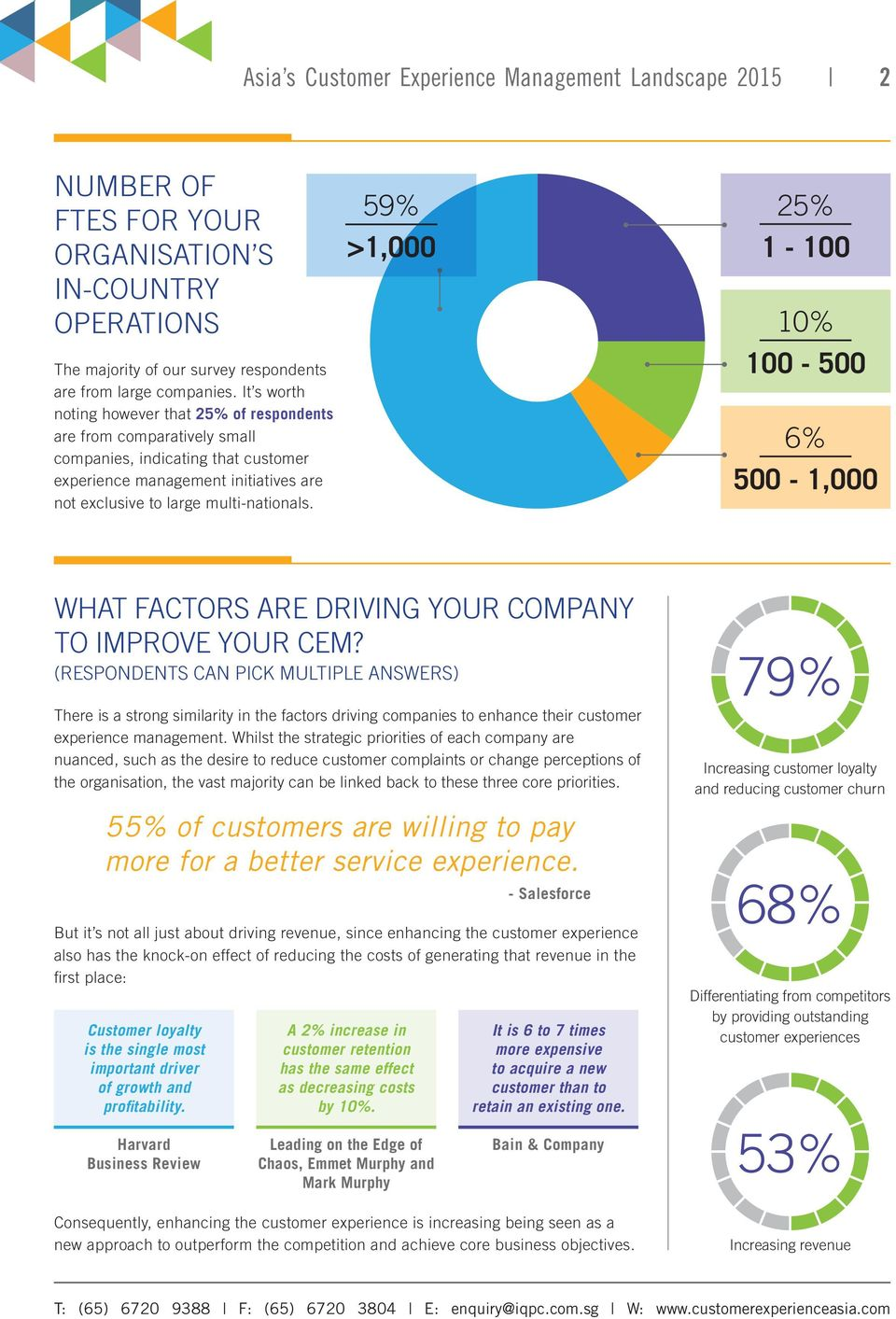 59% >1,000 25% 1-100 10% 100-500 6% 500-1,000 WHAT FACTORS ARE DRIVING YOUR COMPANY TO IMPROVE YOUR CEM?