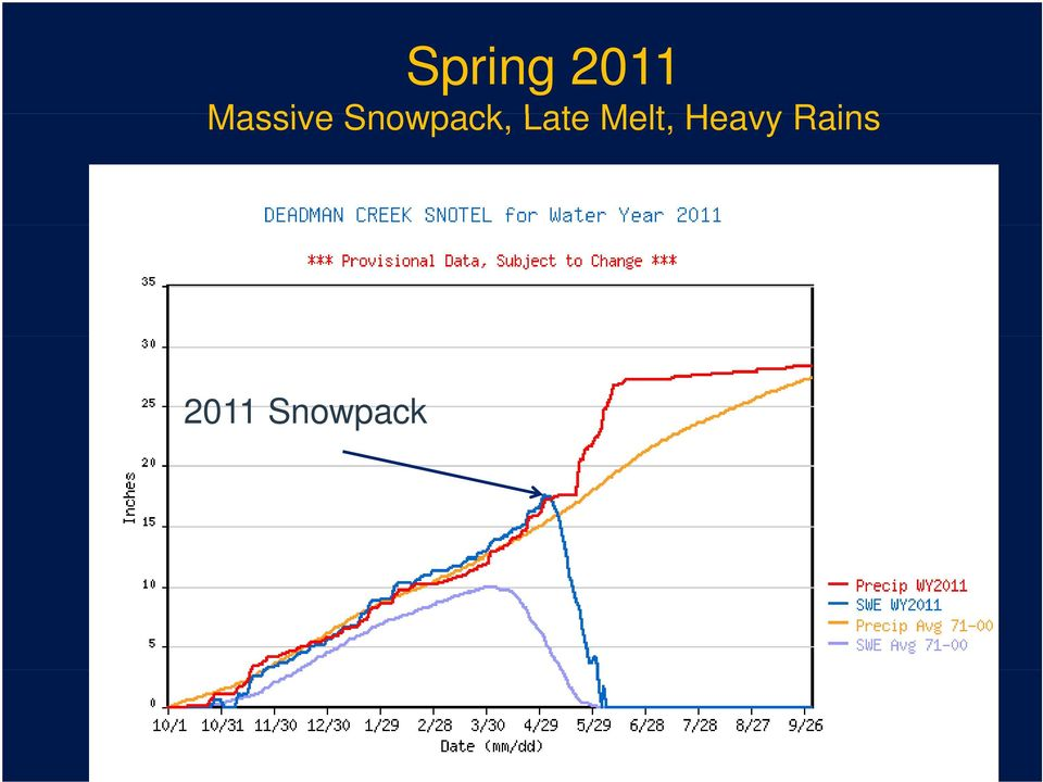 Snowpack, Late