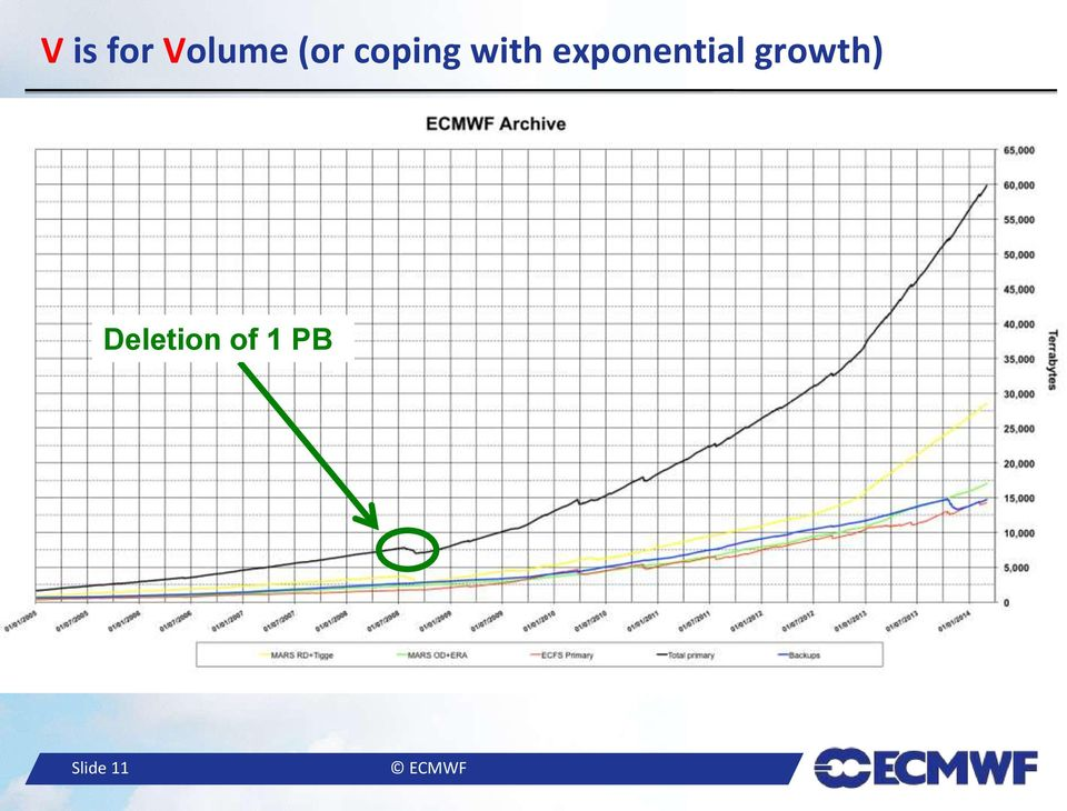 exponential growth)