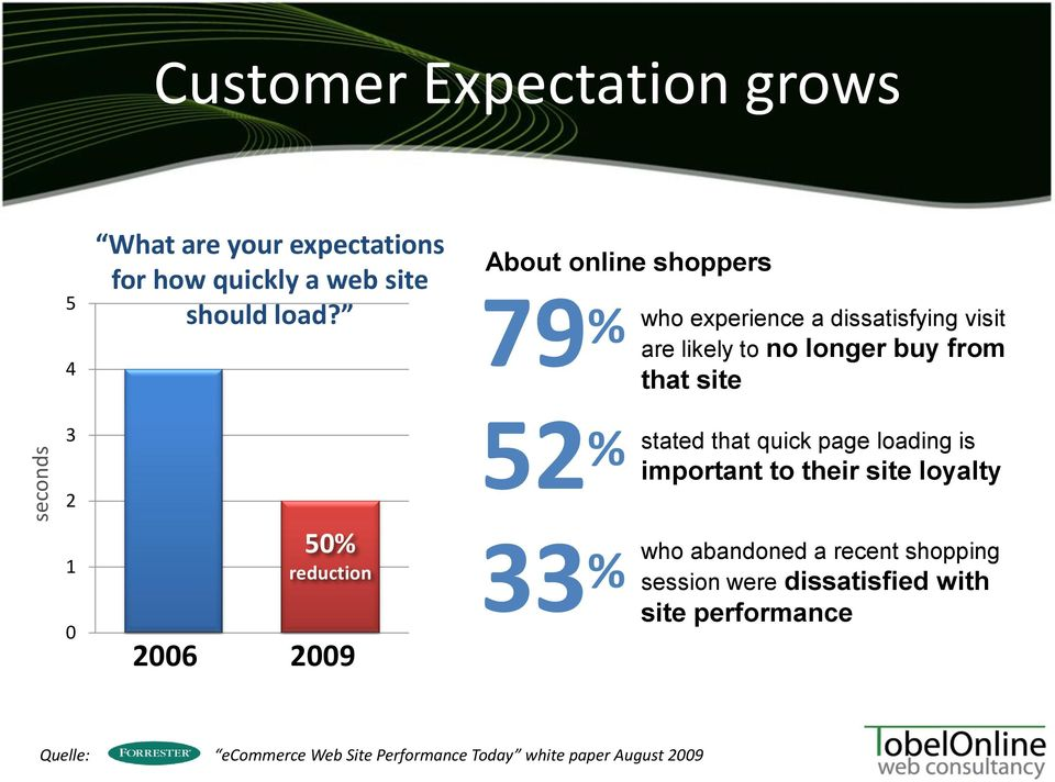 50% reduction 2006 2009 52 % important to their site loyalty 33 % stated that quick page loading is who abandoned a