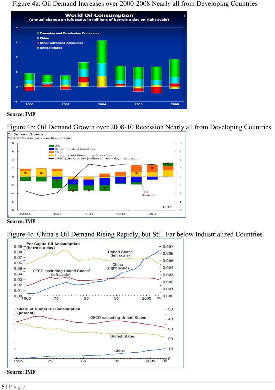 Demand Growth (contributions to y-o-y growth in percent) Total demand Source: IMF 7 Figure 4c: