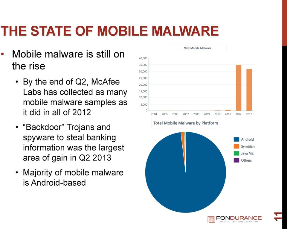 all of 2012 Backdoor Trojans and spyware to steal banking information was
