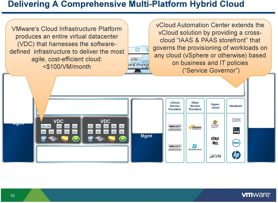 provisioning of workloads on any cloud (vsphere or otherwise) based on business and IT policies ( Service Governor ) vcloud Automation Center IaaS PaaS DaaS vcenter Operations Mgmt VDC