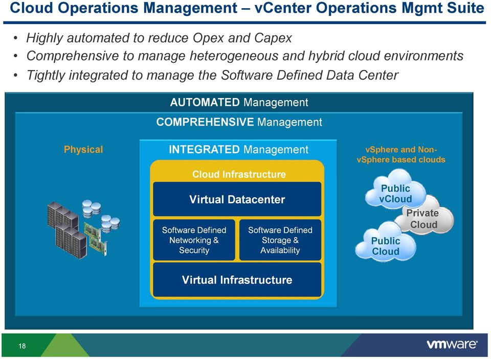 COMPREHENSIVE Physical INTEGRATED Cloud Infrastructure Virtual Datacenter Software Defined Networking & Security