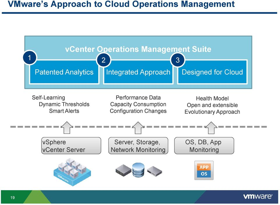 Performance Data Capacity Consumption Configuration Changes Health Model Open and extensible