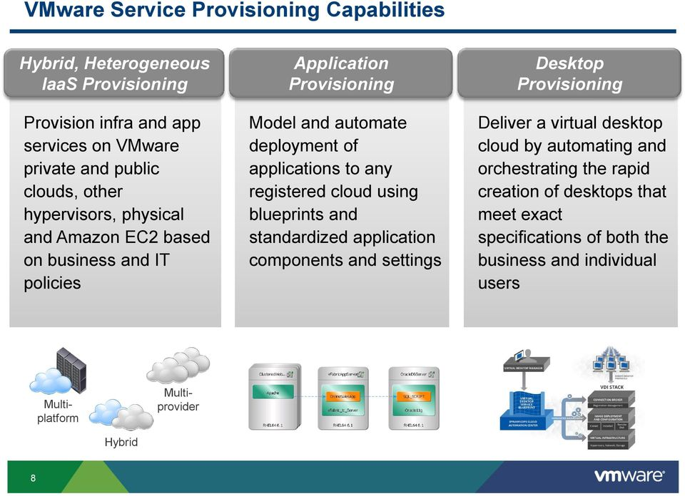 registered cloud using blueprints and standardized application components and settings Desktop Provisioning Deliver a virtual desktop cloud by automating