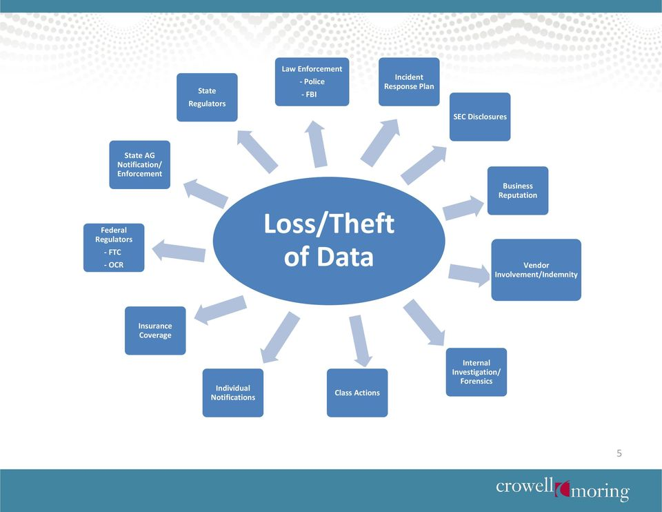 Loss/Theft of Data Business Reputation Vendor Involvement/Indemnity Insurance
