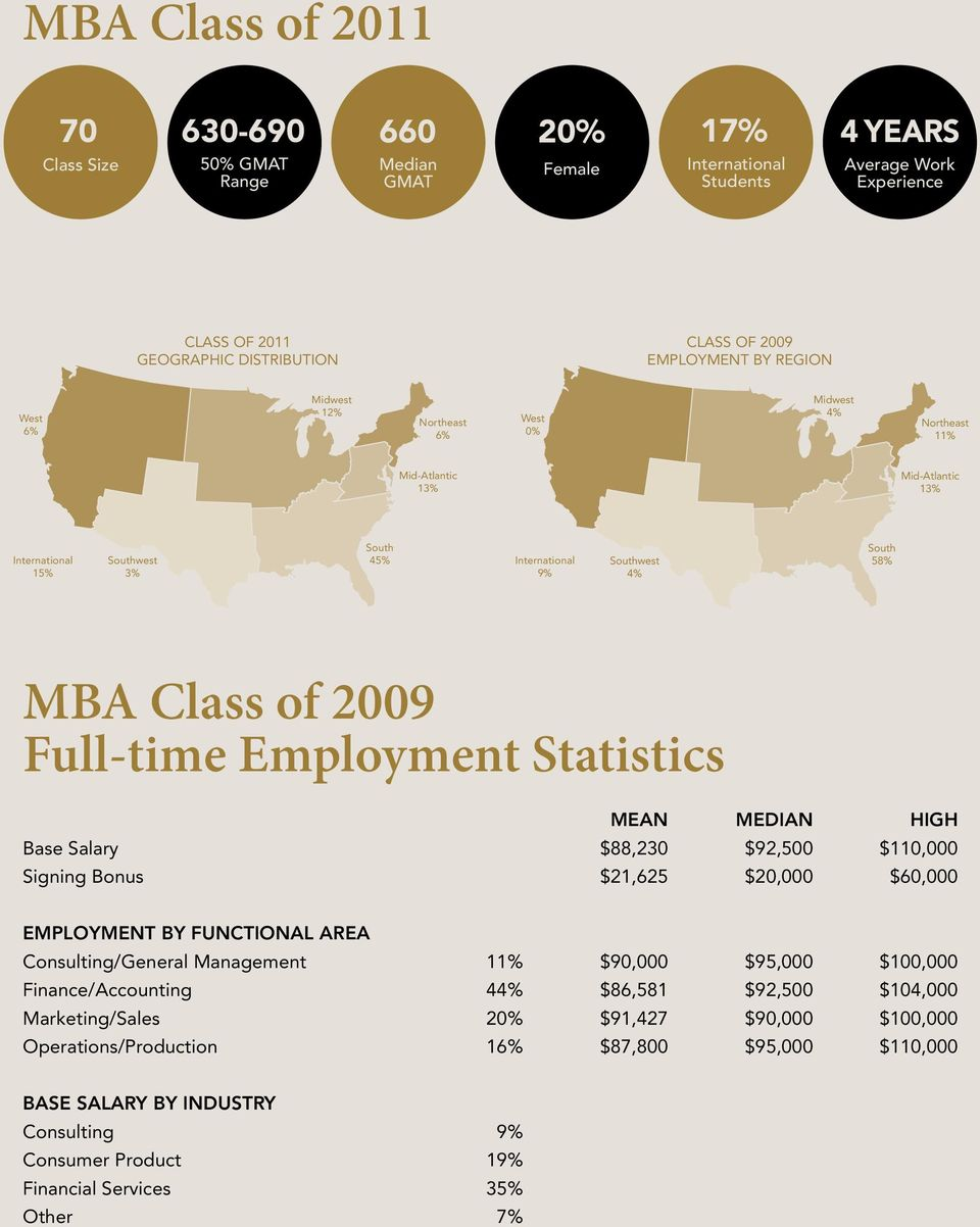 58% MBA Class of 2009 Full-time Employment Statistics MEAN MEDIAN HIGH Base Salary $88,230 $92,500 $110,000 Signing Bonus $21,625 $20,000 $60,000 EMPLOYMENT BY FUNCTIONAL AREA Consulting/General