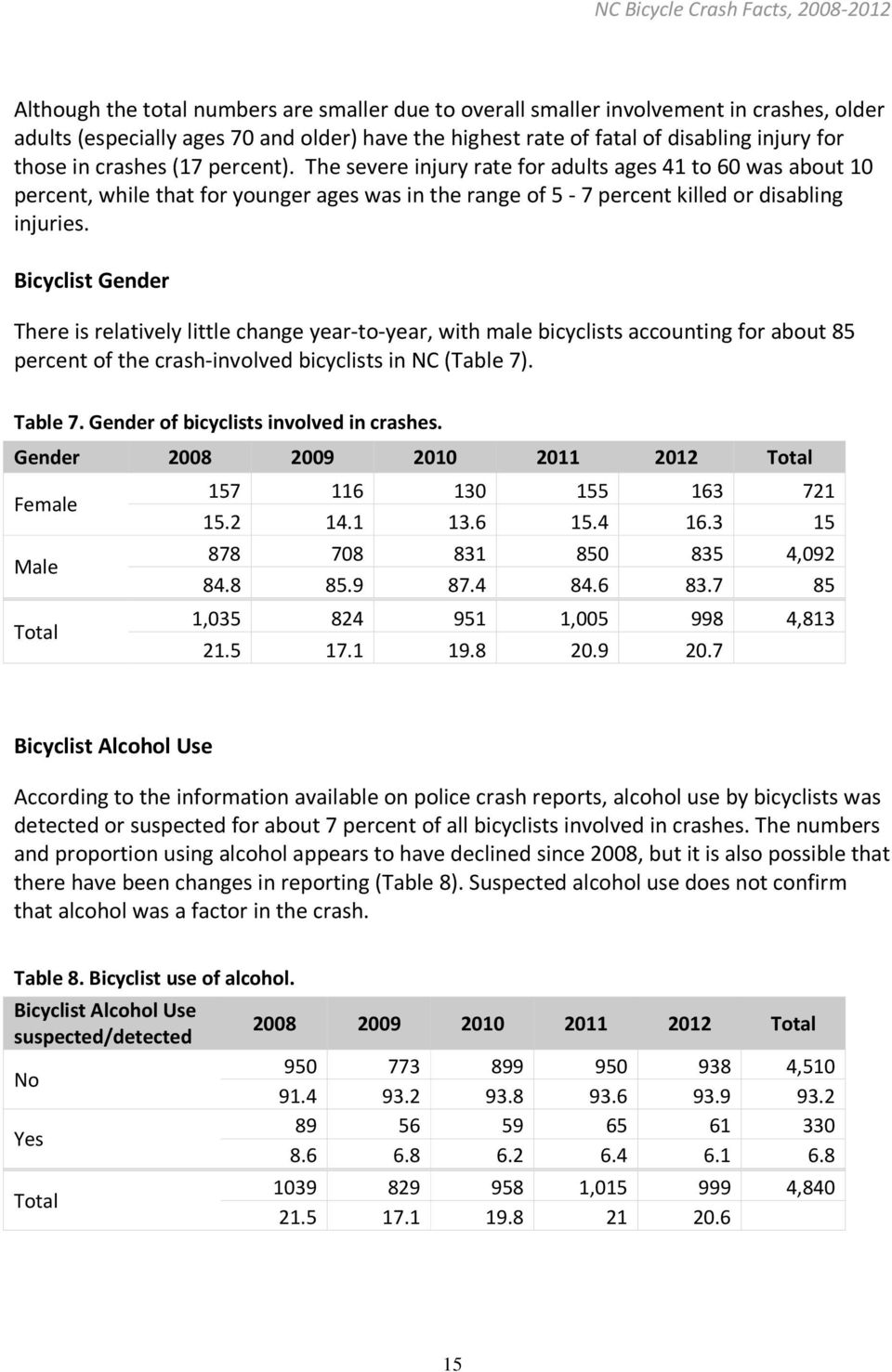 Bicyclist Gender There is relatively little change year-to-year, with male bicyclists accounting for about 85 percent of the crash-involved bicyclists in NC (Table 7). Table 7.