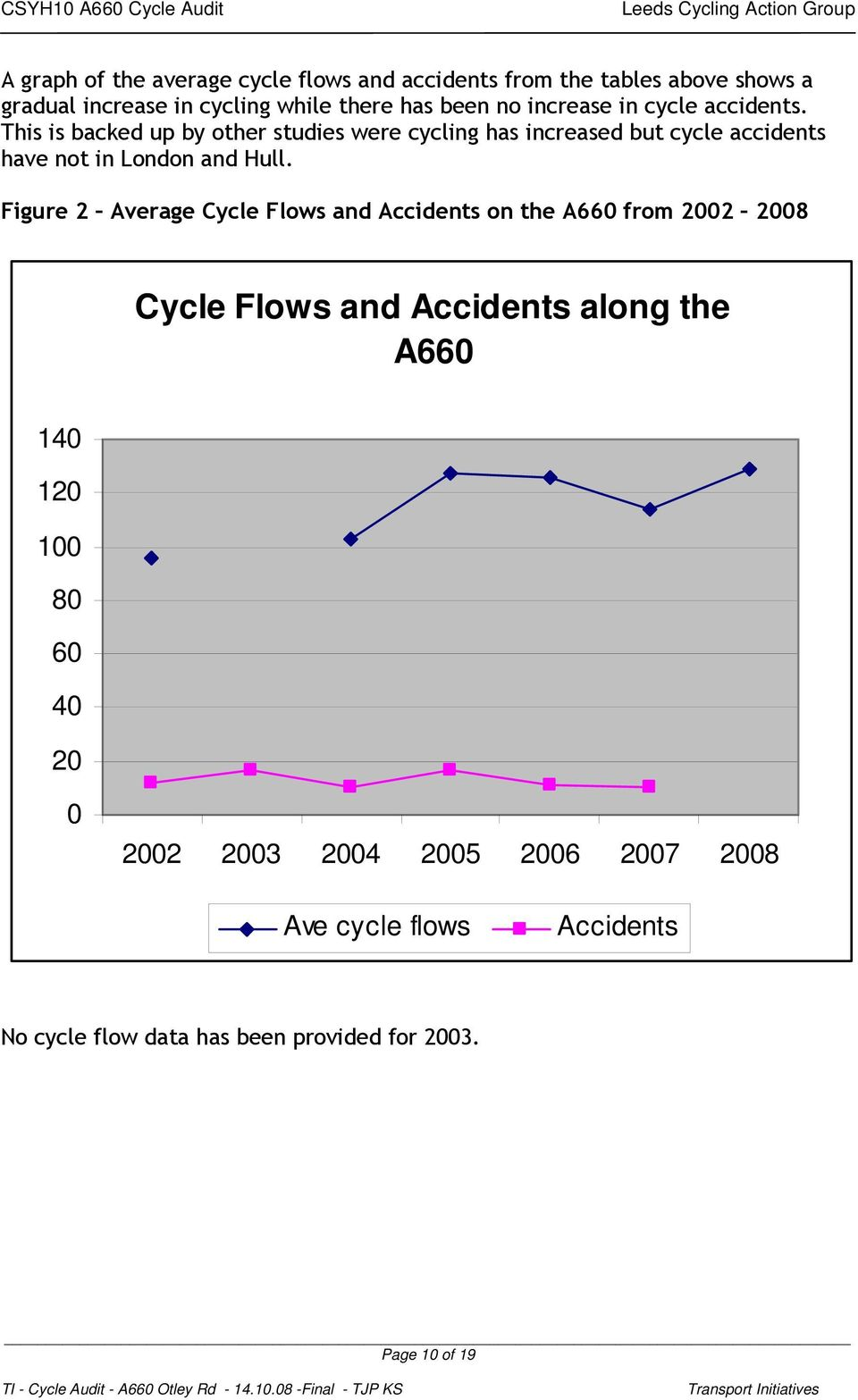 This is backed up by other studies were cycling has increased but cycle accidents have not in London and Hull.