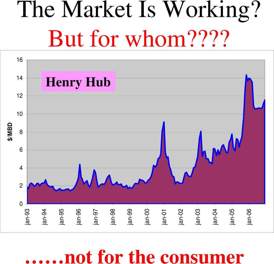 ??? Henry Hub prices Henry Hub $/MBD jan-93 jan-94