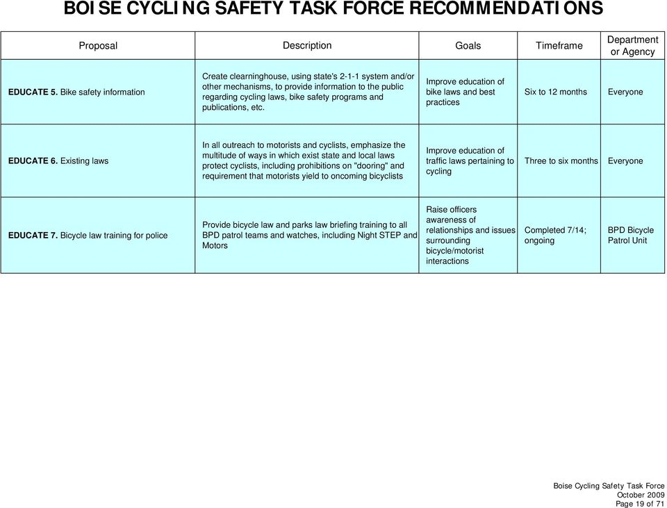 etc. Improve education of bike laws and best practices Six to 12 months Everyone EDUCATE 6.