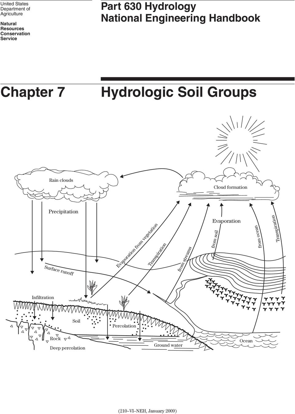 Surface runoff Evaporation from vegetation Transpiration from streams Evaporation