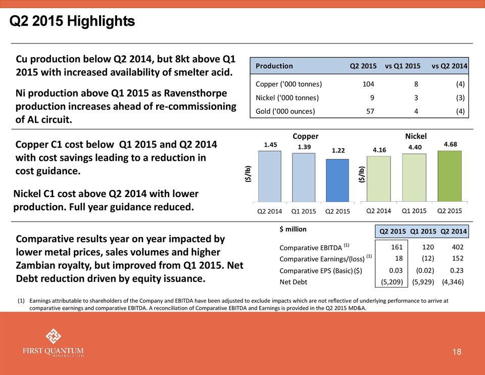 Copper C1 cost below Q1 2015 and Q2 2014 with cost savings leading to a reduction in cost guidance.
