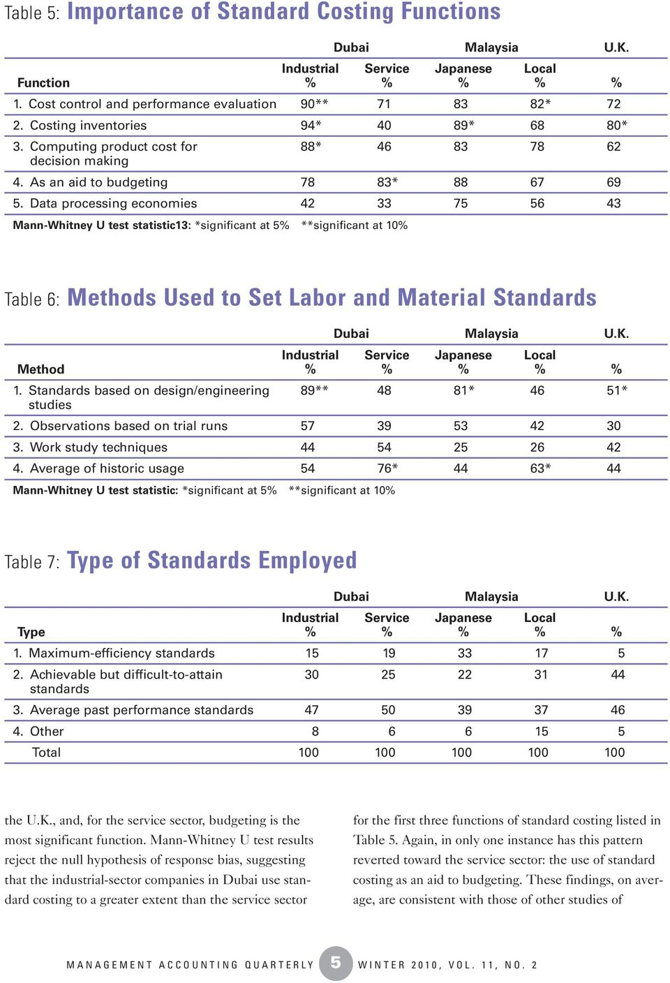 Data processing economies 42 33 75 56 43 Mann-Whitney U test statistic13: *significant at 5% **significant at 10% Table 6: Methods Used to Set Labor and Material Standards Method % % % % % 1.