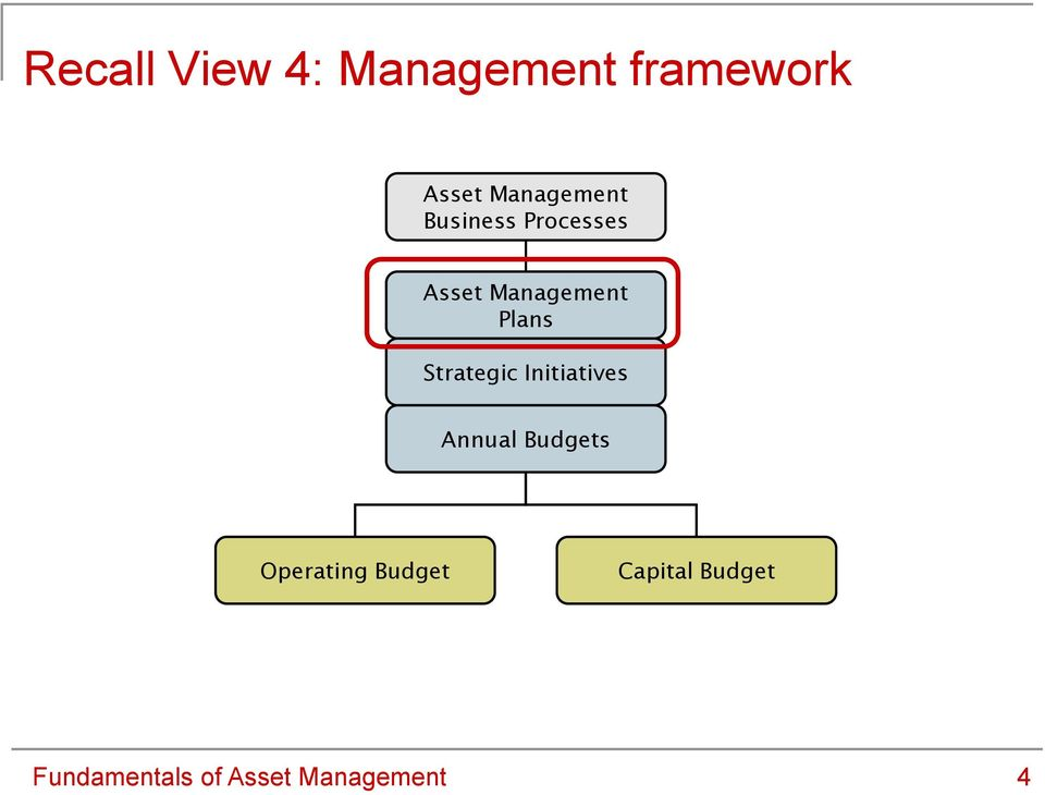 Plans Strategic Initiatives Annual Budgets