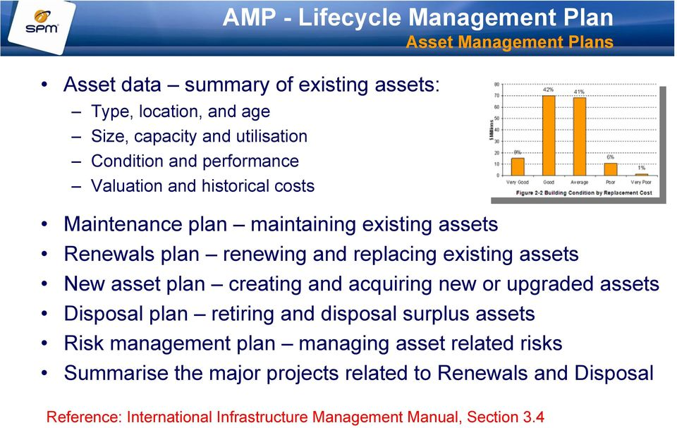 New asset plan creating and acquiring new or upgraded assets Disposal plan retiring and disposal surplus assets Risk management plan managing