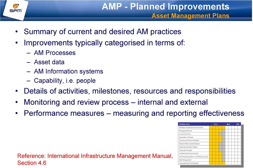 milestones, resources and responsibilities Monitoring and review process internal and external Performance