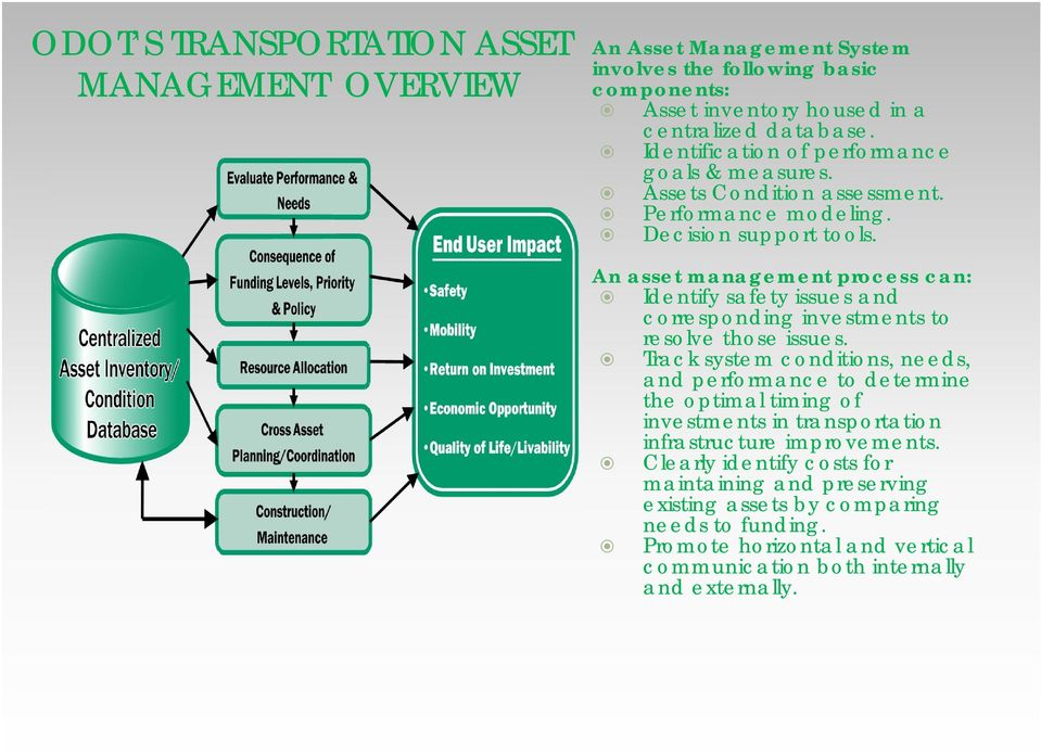 An asset management process can: Identify safety issues and corresponding investments to resolve those issues.
