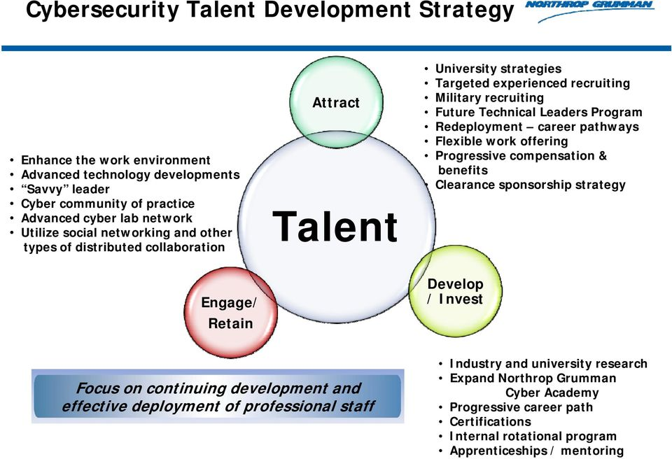 Redeployment career pathways Flexible work offering Progressive compensation & benefits Clearance sponsorship strategy Engage/ Retain Develop / Invest Focus on continuing development and
