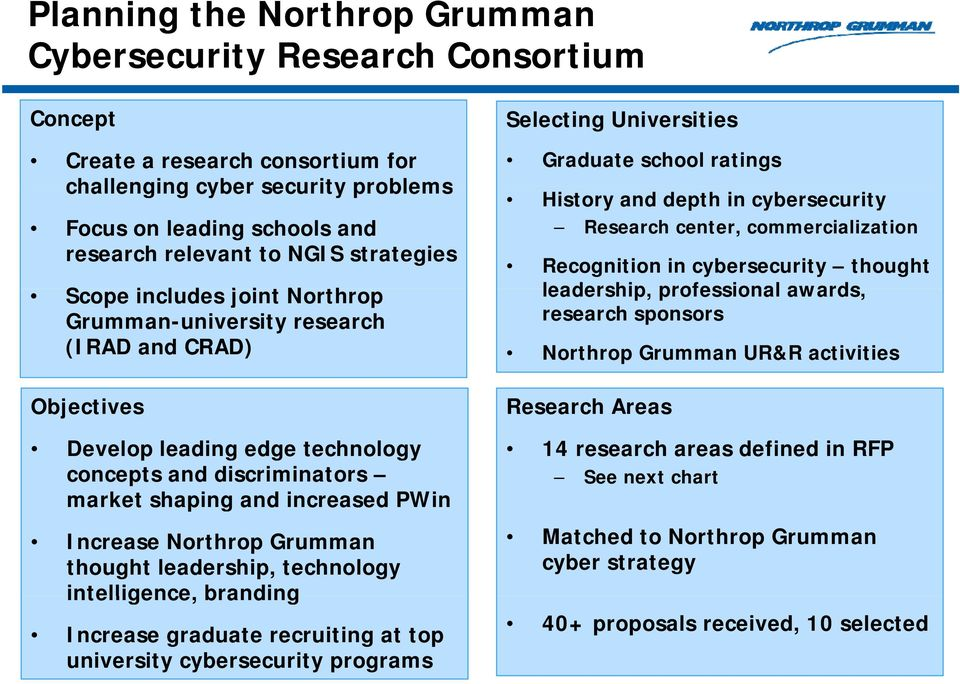 Northrop Grumman thought leadership, technology intelligence, branding Increase graduate recruiting at top university cybersecurity programs Selecting Universities Graduate school ratings History and