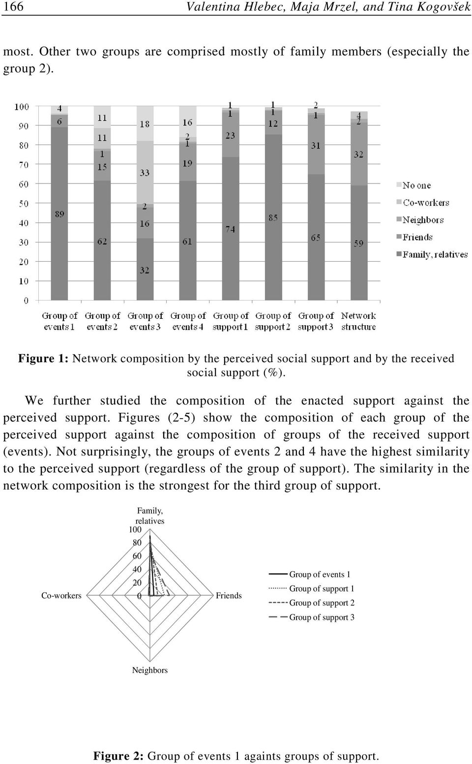 Figures (2-5) show the composition of each group of the perceived support against the composition of groups of the received support (events).