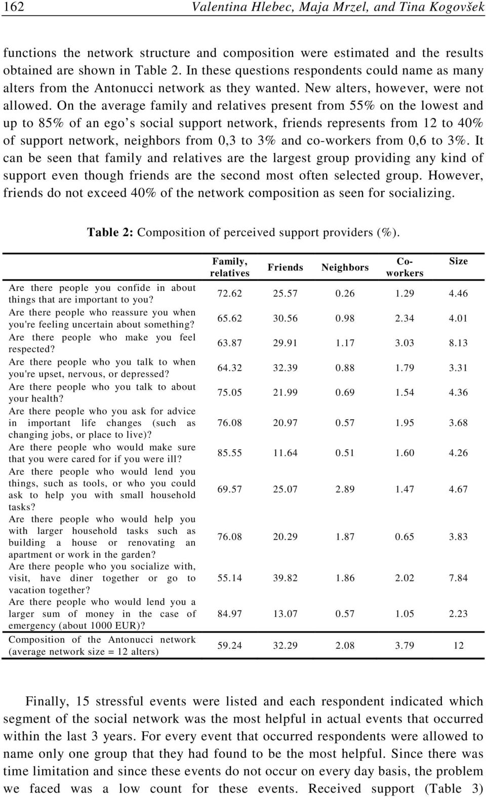 On the average family and relatives present from 55% on the lowest and up to 85% of an ego s social support network, friends represents from 12 to 40% of support network, neighbors from 0,3 to 3% and