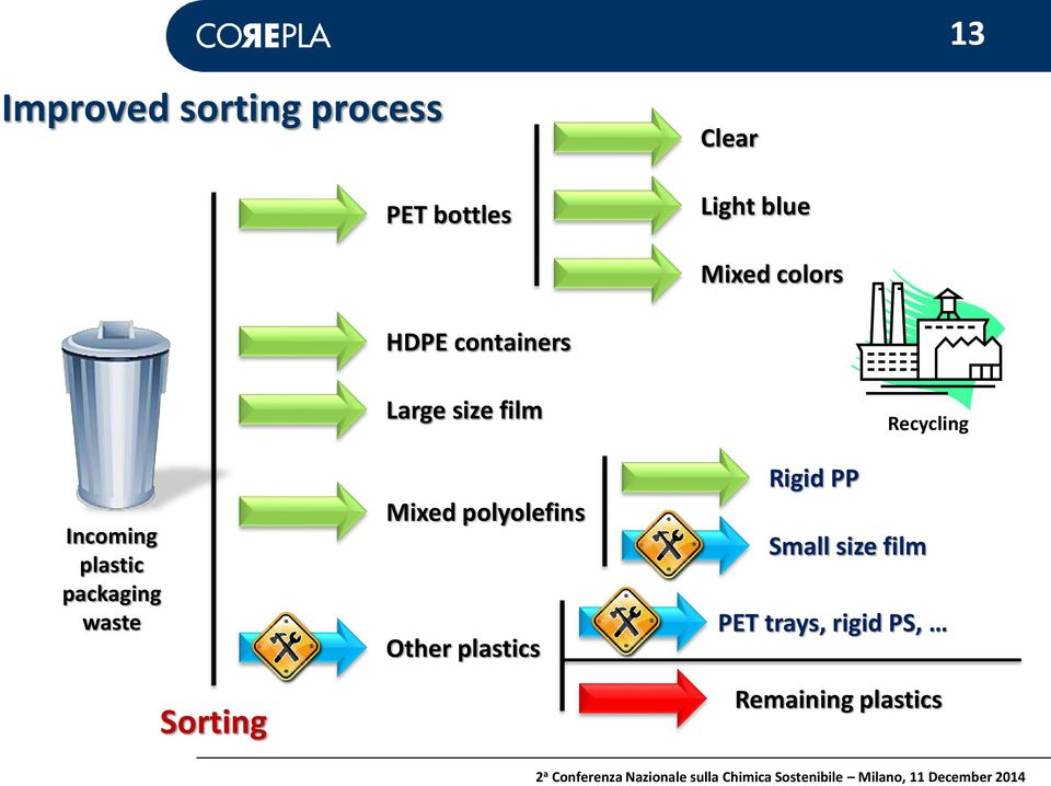 plastic packaging waste Sorting Mixed polyolefins Other