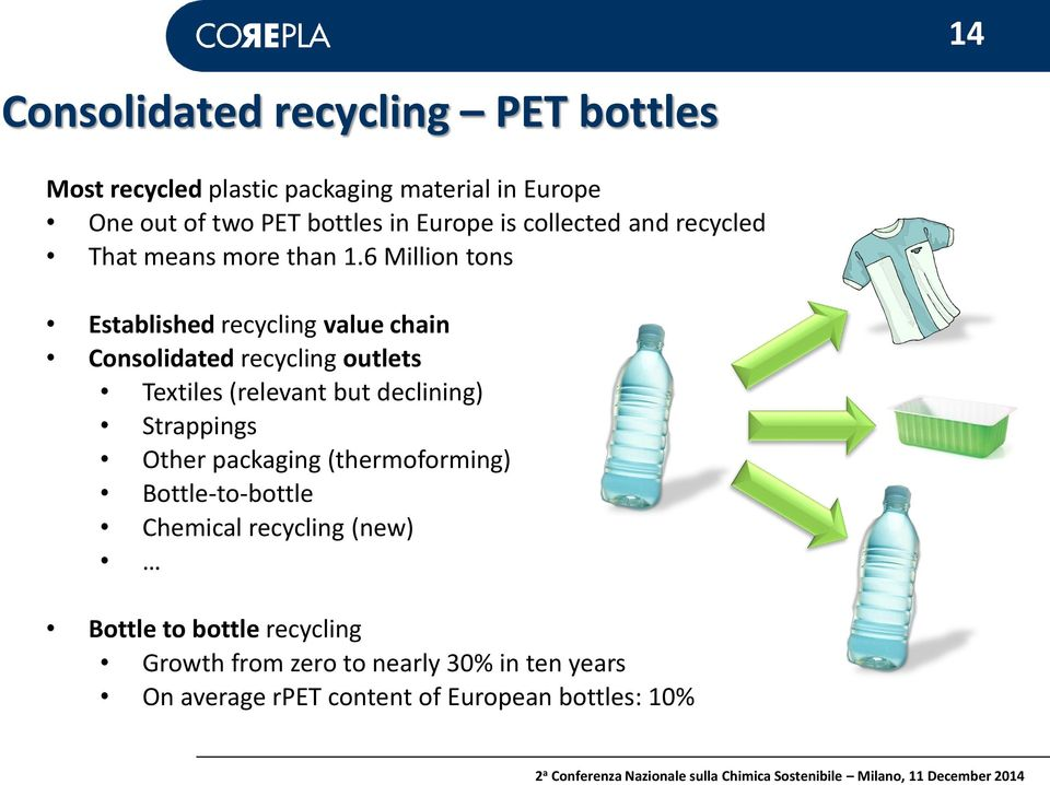 6 Million tons Established recycling value chain Consolidated recycling outlets Textiles (relevant but declining)