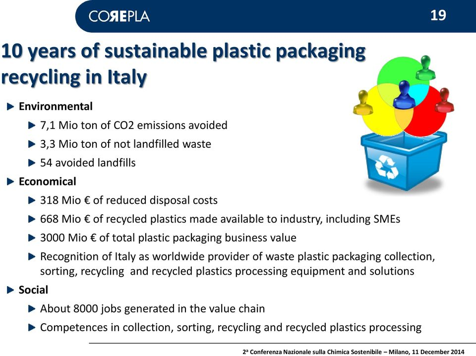 total plastic packaging business value Recognition of Italy as worldwide provider of waste plastic packaging collection, sorting, recycling and recycled