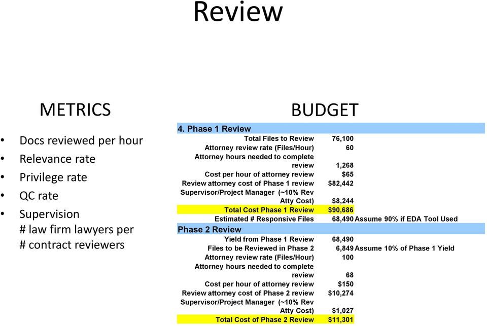 review $82,442 Supervisor/Project Manager (~10% Rev Atty Cost) $8,244 Total Cost Phase 1 Review $90,686 Estimated # Responsive Files 68,490 Assume 90% if EDA Tool Used Phase 2 Review Yield from Phase